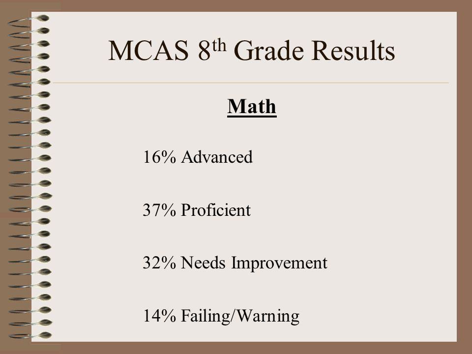 MCAS 8 th Grade Results Math 16% Advanced 37% Proficient 32% Needs Improvement 14% Failing/Warning