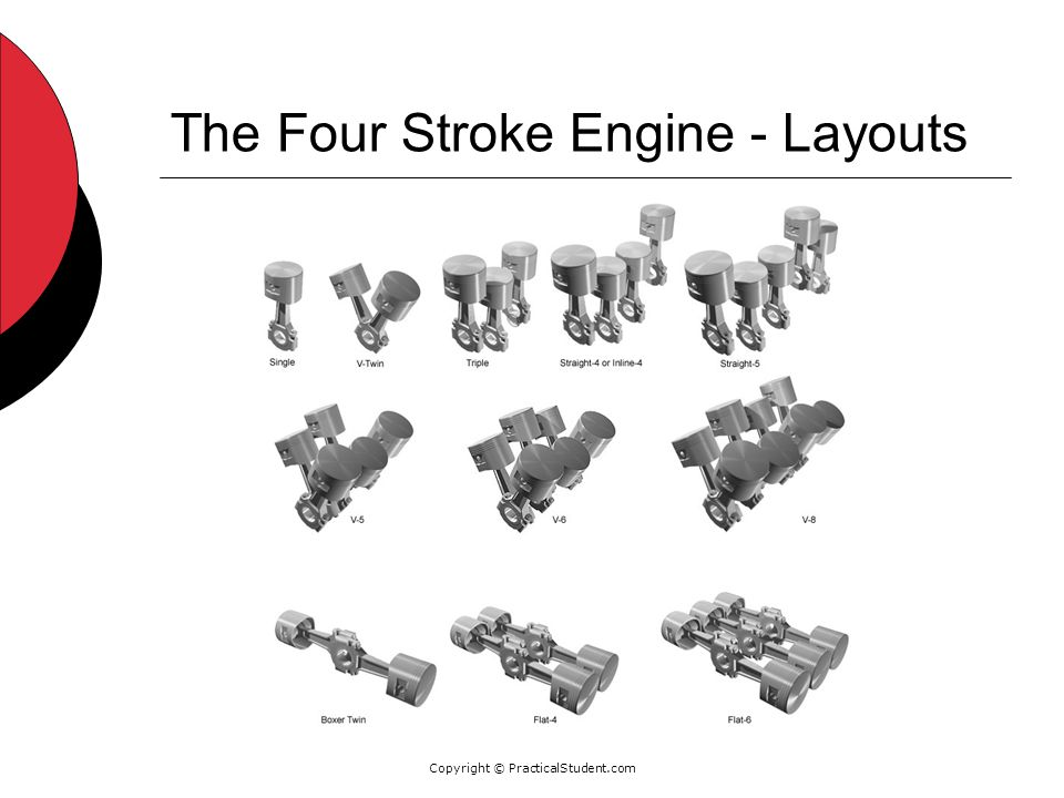 Copyright © PracticalStudent.com The Four Stroke Engine - Layouts