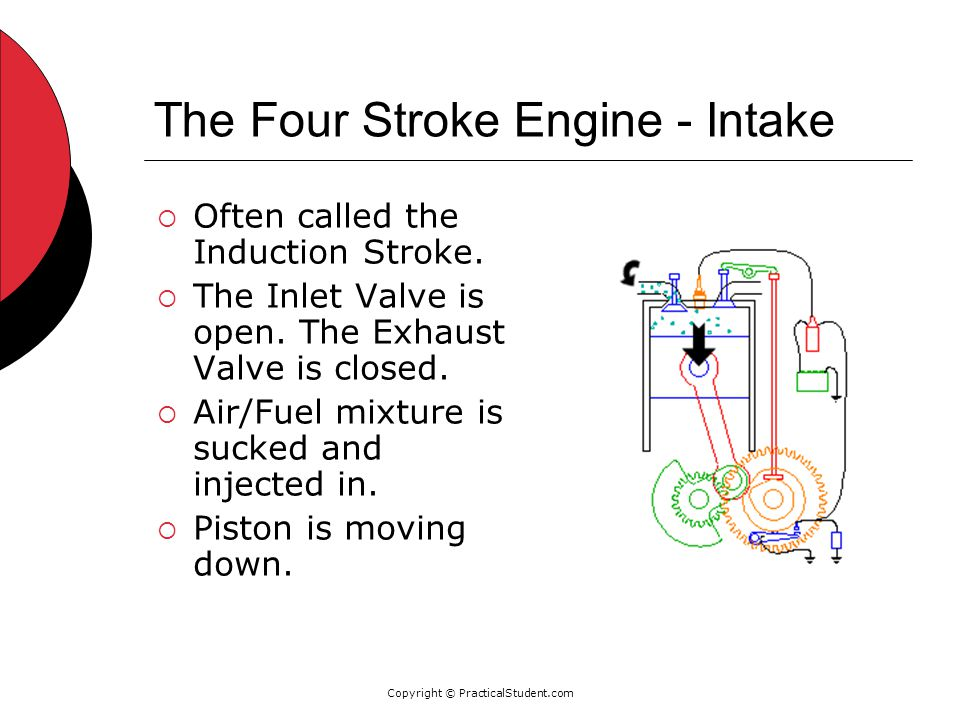 Copyright © PracticalStudent.com The Four Stroke Engine - Intake  Often called the Induction Stroke.  The Inlet Valve is open. The Exhaust Valve is