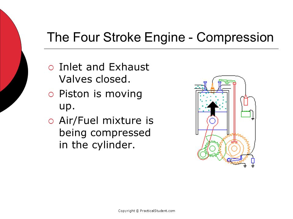 Copyright © PracticalStudent.com The Four Stroke Engine - Compression  Inlet and Exhaust Valves closed.