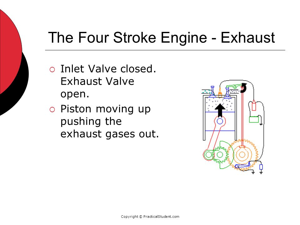 Copyright © PracticalStudent.com The Four Stroke Engine - Exhaust  Inlet Valve closed.