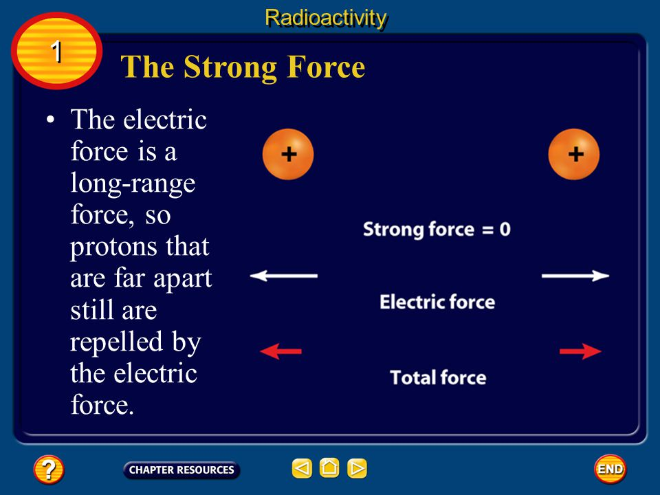 The Strong Force Radioactivity The strong force is a short-range force that quickly becomes extremely weak as protons and neutrons get farther apart.