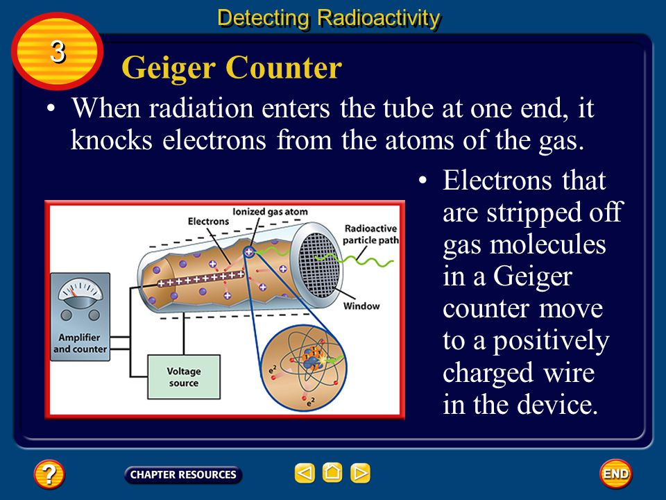 Geiger Counter Detecting Radioactivity A Geiger counter has a tube with a positively charged wire running through the center of a negatively charged copper cylinder.