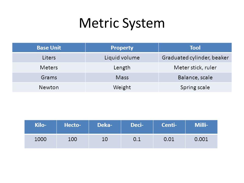 Metric System Base UnitPropertyTool LitersLiquid volumeGraduated cylinder, beaker MetersLengthMeter stick, ruler GramsMassBalance, scale NewtonWeightSpring scale Kilo-Hecto-Deka-Deci-Centi-Milli- 1000100100.10.010.001