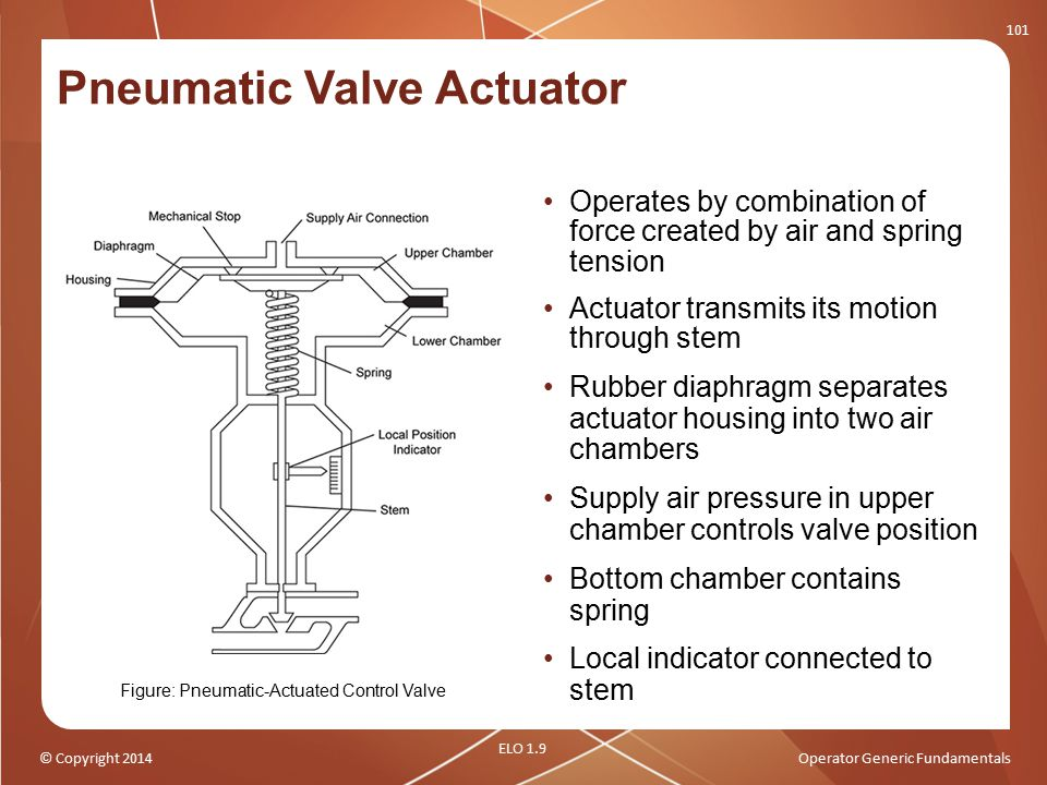 © Copyright 2014Operator Generic Fundamentals Pneumatic Valve Actuator Operates by combination of force created by air and spring tension Actuator tra