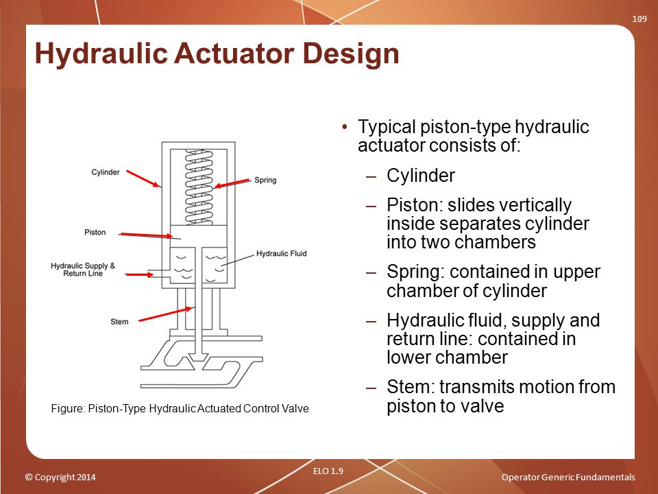 © Copyright 2014Operator Generic Fundamentals Hydraulic Actuator Design Typical piston-type hydraulic actuator consists of: –Cylinder –Piston: slides