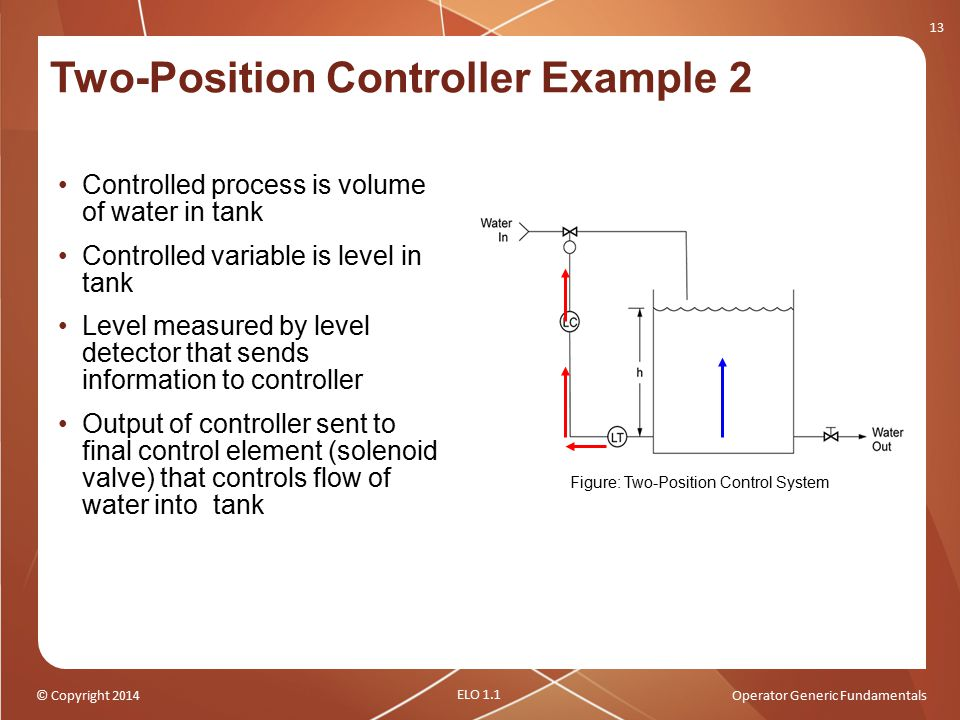 © Copyright 2014Operator Generic Fundamentals Two-Position Controller Example 2 Controlled process is volume of water in tank Controlled variable is l