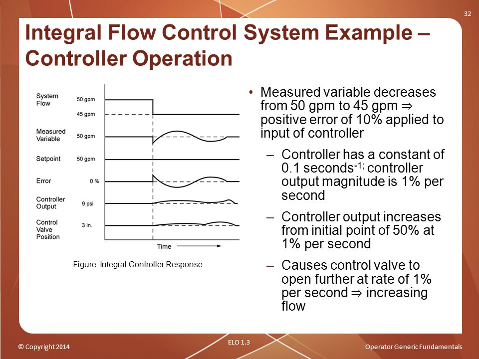 © Copyright 2014Operator Generic Fundamentals Integral Flow Control System Example – Controller Operation Measured variable decreases from 50 gpm to 4