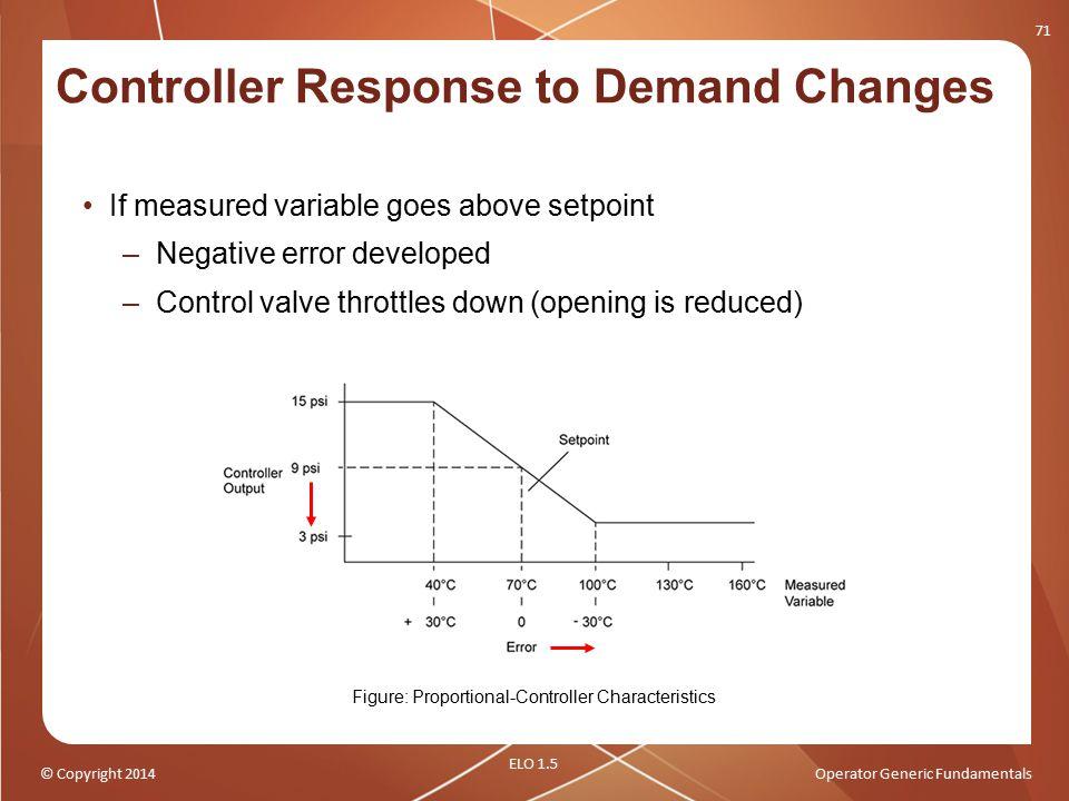 © Copyright 2014Operator Generic Fundamentals If measured variable goes above setpoint –Negative error developed –Control valve throttles down (openin