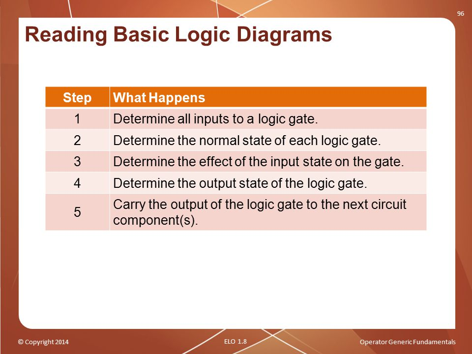 © Copyright 2014Operator Generic Fundamentals Reading Basic Logic Diagrams 96 StepWhat Happens 1Determine all inputs to a logic gate. 2Determine the n