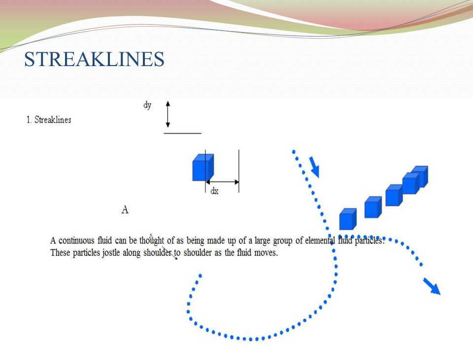 STREAKLINES