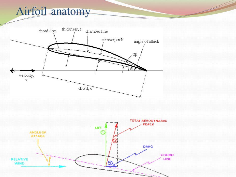 Airfoil anatomy