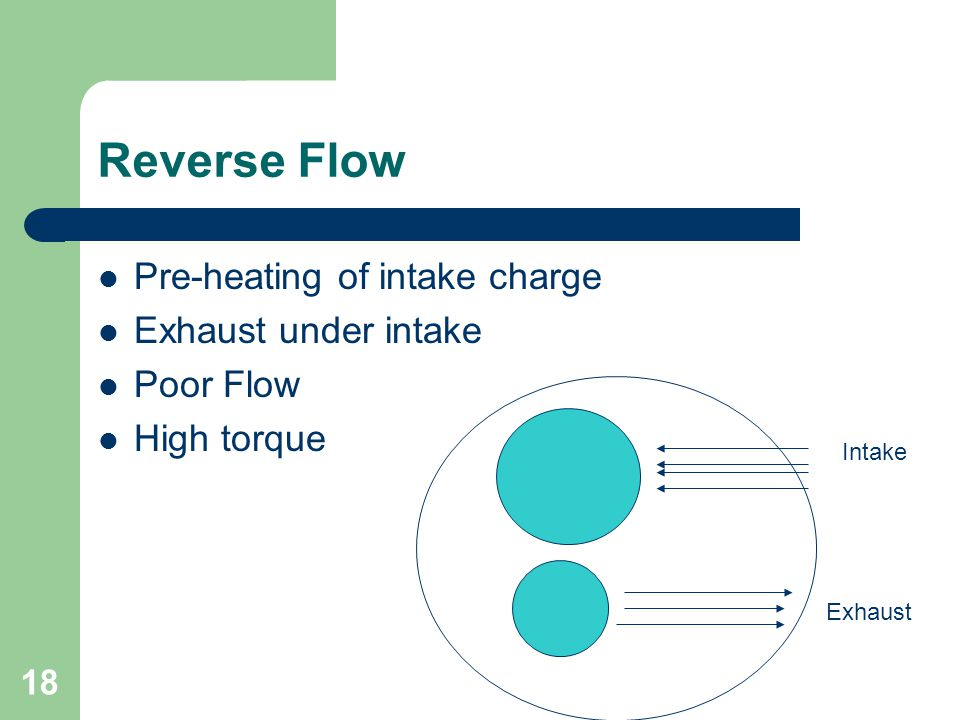 18 Reverse Flow Pre-heating of intake charge Exhaust under intake Poor Flow High torque Intake Exhaust