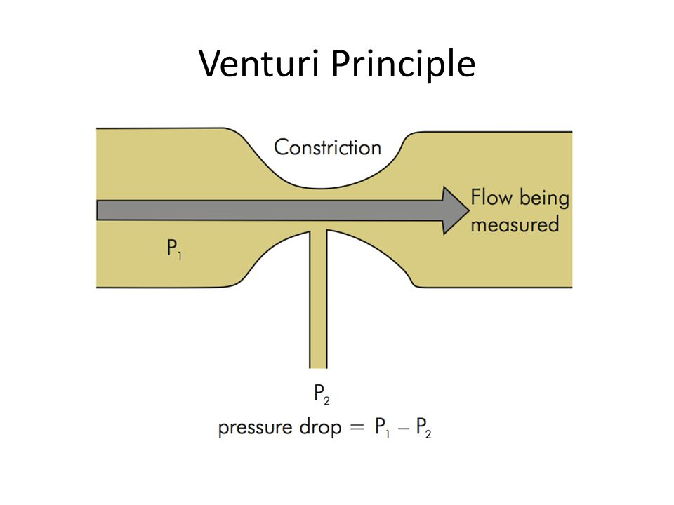Venturi Principle