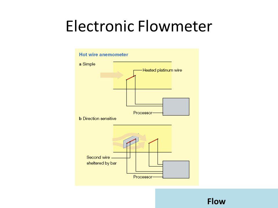 Flow Electronic Flowmeter