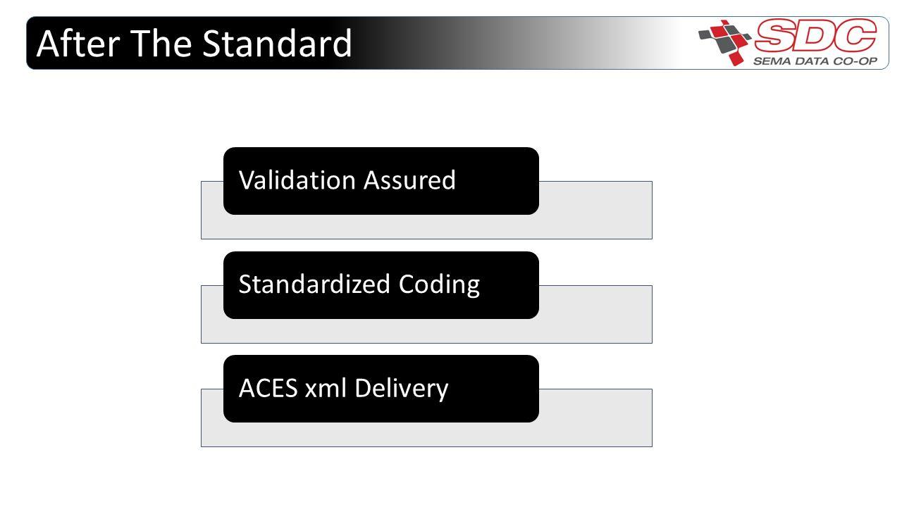 After The Standard Validation AssuredStandardized CodingACES xml Delivery