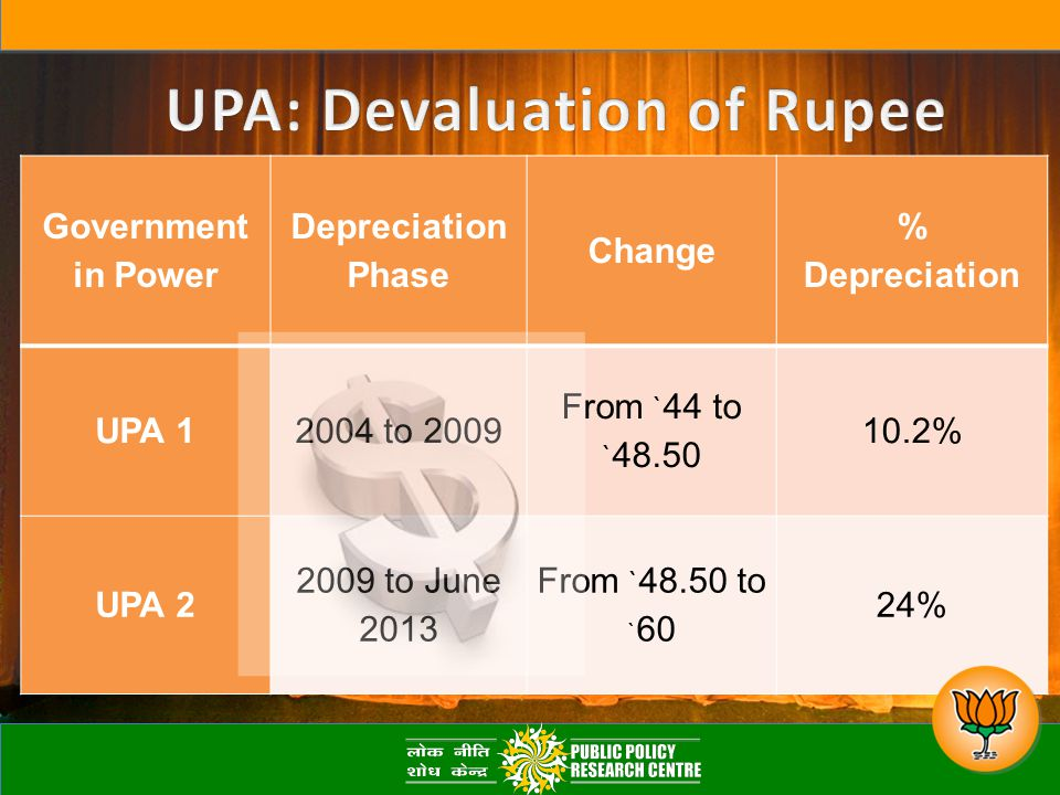 Government in Power Depreciation Phase Change % Depreciation UPA 12004 to 2009 From ` 44 to ` 48.50 10.2% UPA 2 2009 to June 2013 From ` 48.50 to ` 60 24%