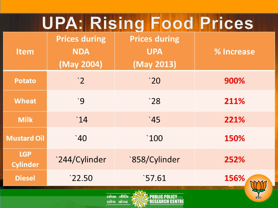 Item Prices during NDA (May 2004) Prices during UPA (May 2013) % Increase Potato `2`2 ` 20900% Wheat `9`9 ` 28211% Milk ` 14 ` 45221% Mustard Oil ` 40 ` 100150% LGP Cylinder ` 244/Cylinder ` 858/Cylinder252% Diesel ` 22.50 ` 57.61156%