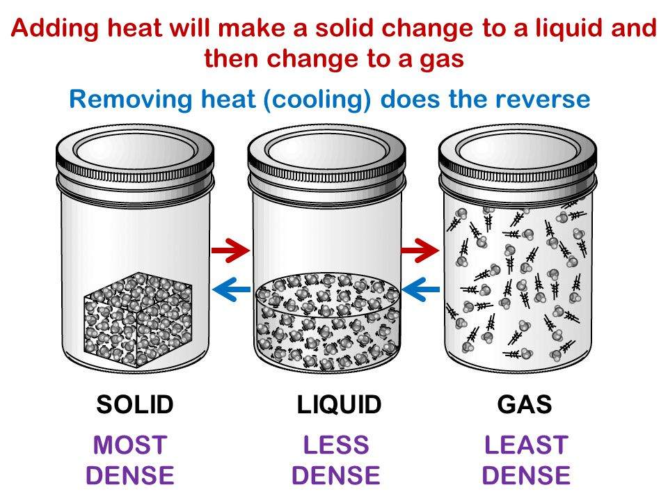 SOLID LIQUIDGAS Adding heat will make a solid change to a liquid and then change to a gas Removing heat (cooling) does the reverse MOST DENSE LESS DENSE LEAST DENSE