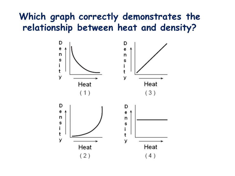 Which graph correctly demonstrates the relationship between heat and density