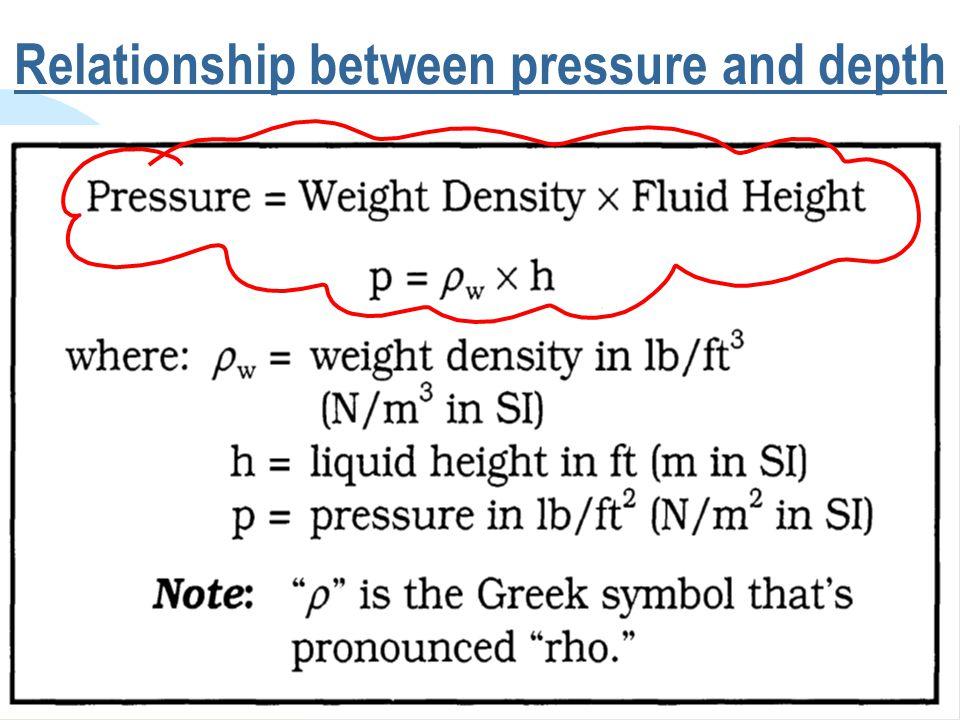 Relationship between pressure and depth