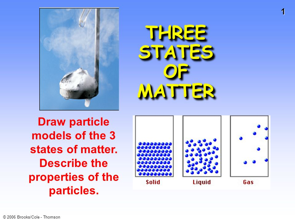 1 © 2006 Brooks/Cole - Thomson THREE STATES OF MATTER Draw particle models of the 3 states of matter. Describe the properties of the particles.