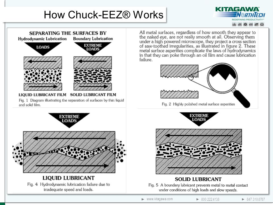 800.222.4138 847.310.8787 www.kitagawa.com How Chuck-EEZ® Works
