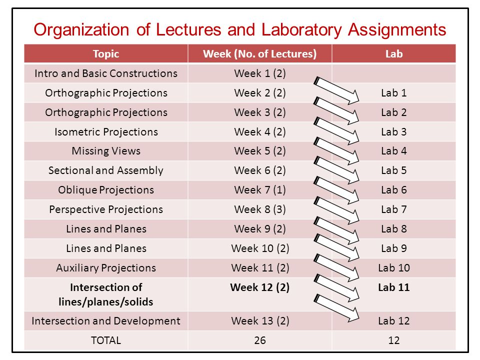 Organization of Lectures and Laboratory Assignments TopicWeek (No. of Lectures)Lab Intro and Basic ConstructionsWeek 1 (2) Orthographic ProjectionsWee