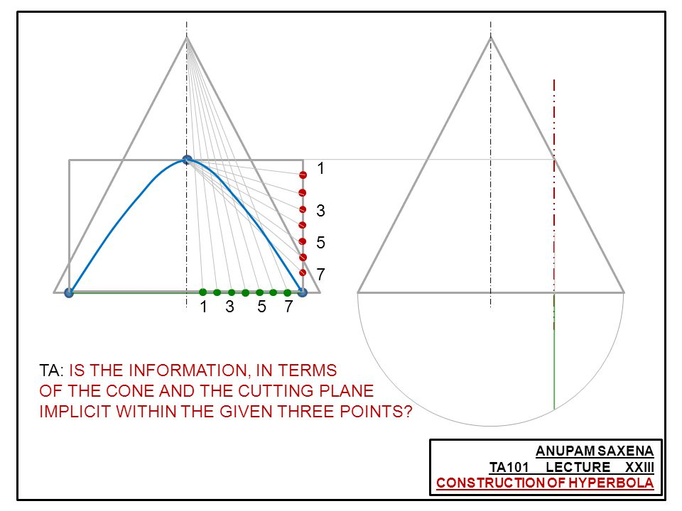 ANUPAM SAXENA TA101 LECTURE XXIII CONSTRUCTION OF HYPERBOLA 1 3 5 7 1357 TA: IS THE INFORMATION, IN TERMS OF THE CONE AND THE CUTTING PLANE IMPLICIT W