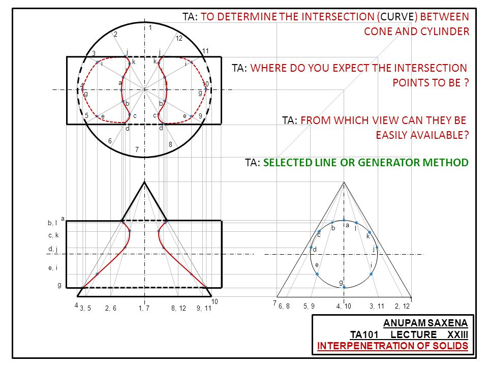 g j d c k ANUPAM SAXENA TA101 LECTURE XXIII INTERPENETRATION OF SOLIDS a b c d e g i j k l TA: TO DETERMINE THE INTERSECTION (CURVE) BETWEEN CONE AND