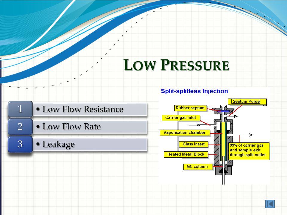 L OW P RESSURE Low Flow ResistanceLow Flow Resistance 1 Low Flow RateLow Flow Rate 2 LeakageLeakage 3