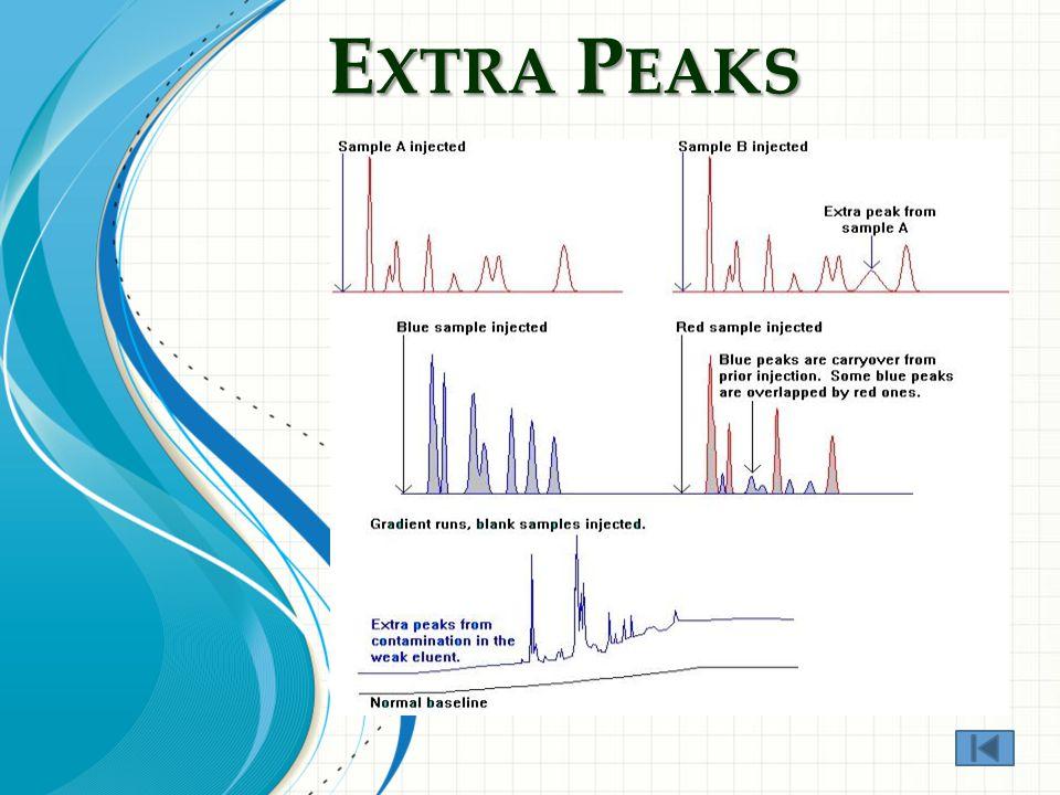 E XTRA P EAKS Late Peaks Carryover Peaks Ghost Peaks