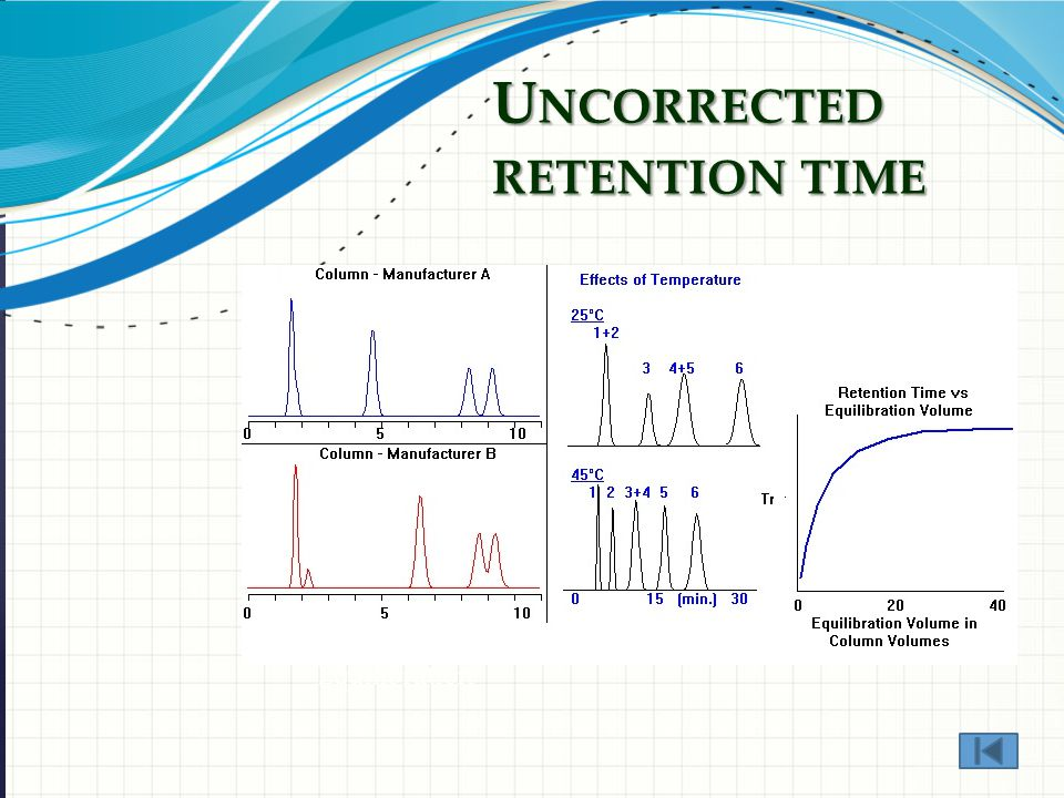 U NCORRECTED RETENTION TIME The Column The Eluent Temperature Equilibration