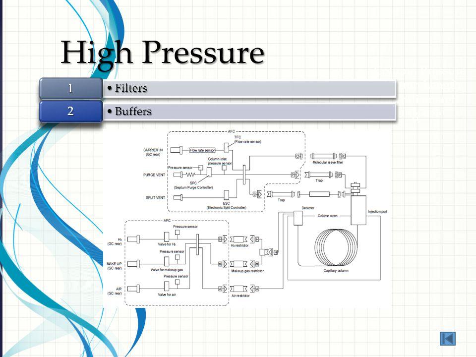 Column Pressure 1.Column Length 2.Inner diameter 3.Packing size High Pressure FiltersFilters 1 BuffersBuffers 2