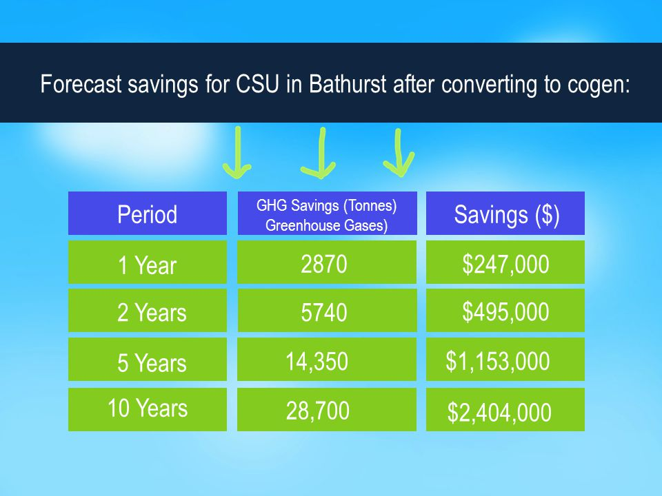 Forecast savings for CSU in Bathurst after converting to cogen: Period GHG Savings (Tonnes) Greenhouse Gases) Savings ($) 1 Year 2 Years 5 Years 10 Years 2870 5740 14,350 28,700 $2,404,000 $1,153,000 $495,000 $247,000