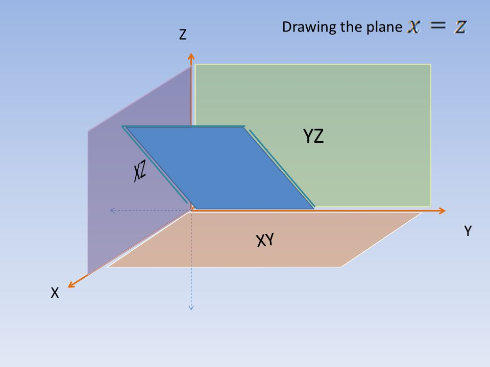 YZ XY Z X Y Drawing the plane