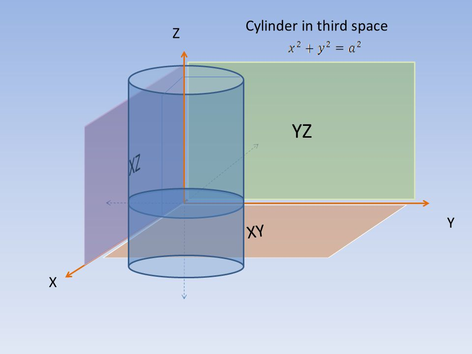 YZ XY Z X Y Cylinder in third space