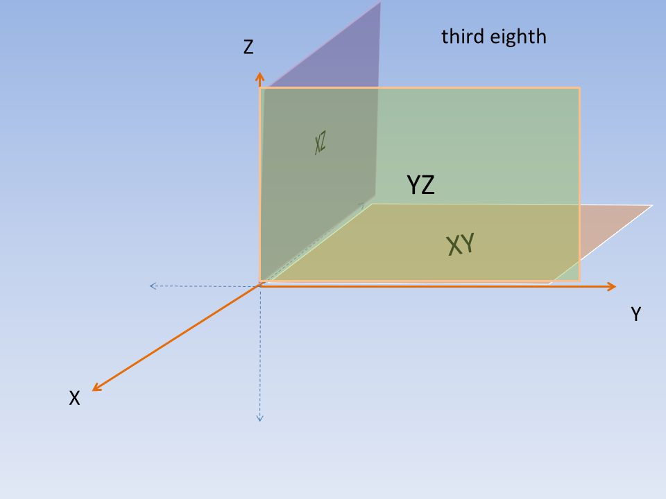 Z X Y Sphere in the third space