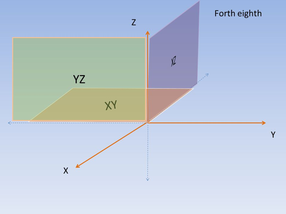 XY Z X Y top of Z axis