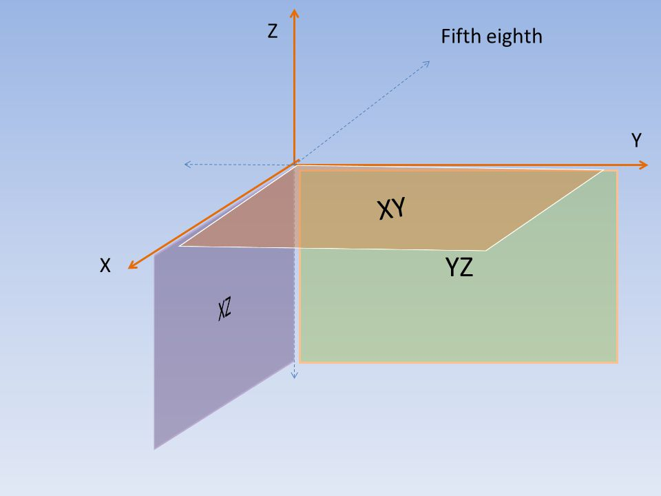 YZ XY Z X Y Six eighth