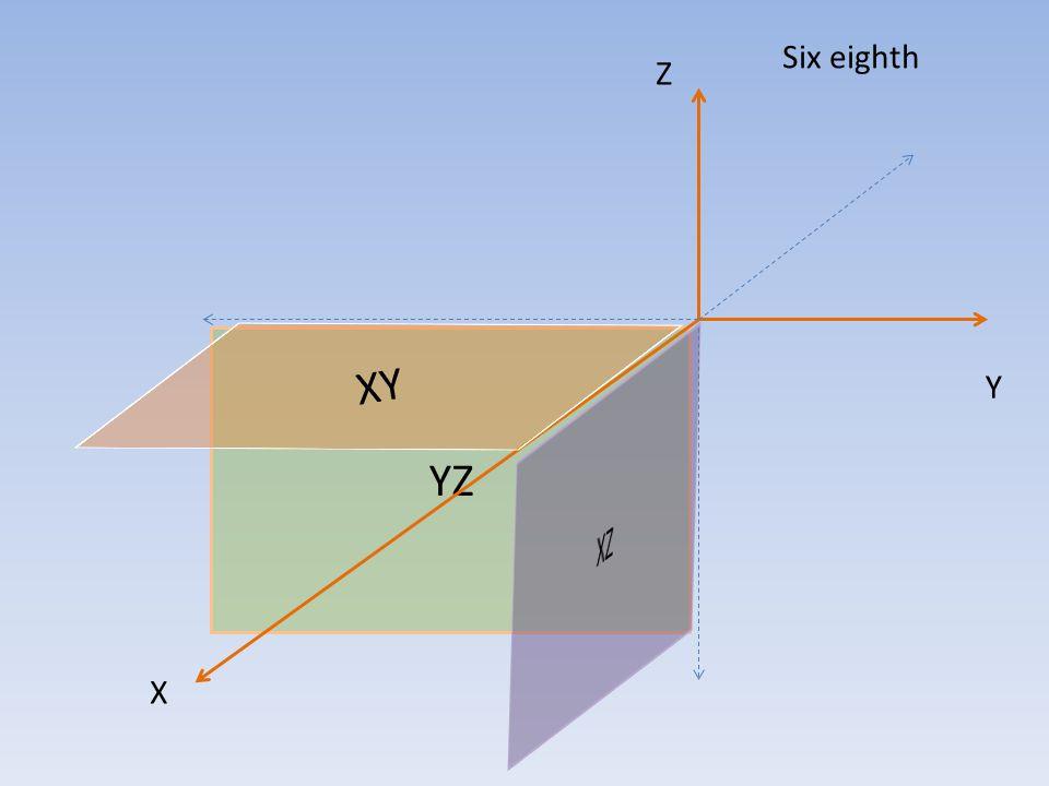 y x First quadrant