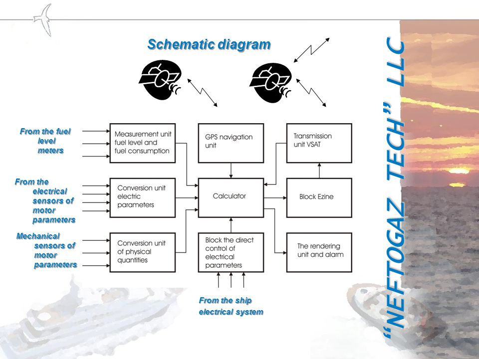 Schematic diagram From the fuel level meters From the electrical sensors of motor parameters Mechanical sensors of motor parameters From the ship electrical system NEFTOGAZ TECH LLC