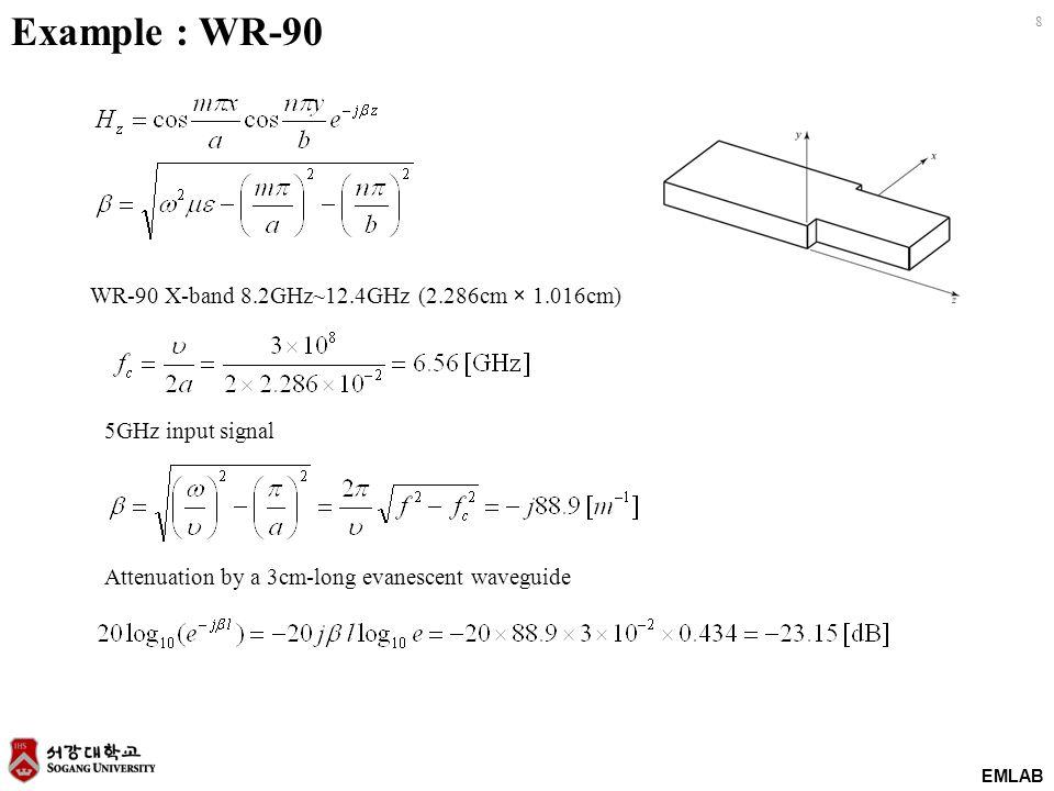 EMLAB 9 Cavity resonator Minimum frequency