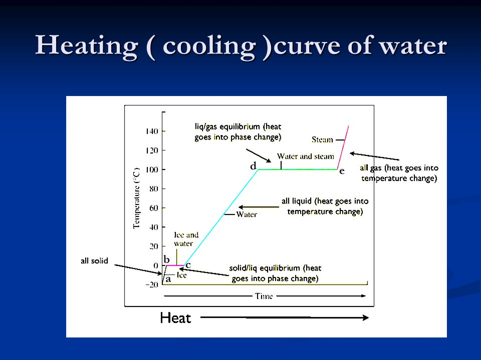 Study the heating curve: 1- From point a b, the state is solid (ice) and reach 0 ⁰ C ( melting point ), heat added Q = m C ice ( t a - 0 ).