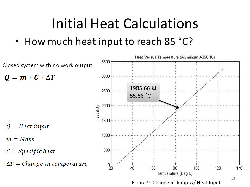 Initial Heat Calculations How much heat input to reach 85 °C? Closed system with no work output Figure 9: Change in Temp w/ Heat Input 1985.66 kJ 85.8
