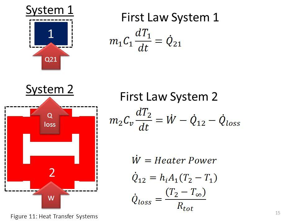 15 1 Q21 System 1 System 2 2 W W Q loss Q loss First Law System 1 First Law System 2 Figure 11: Heat Transfer Systems
