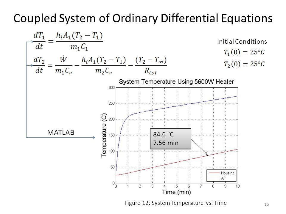Coupled System of Ordinary Differential Equations Initial Conditions MATLAB Figure 12: System Temperature vs. Time 16 84.6 °C 7.56 min 84.6 °C 7.56 mi