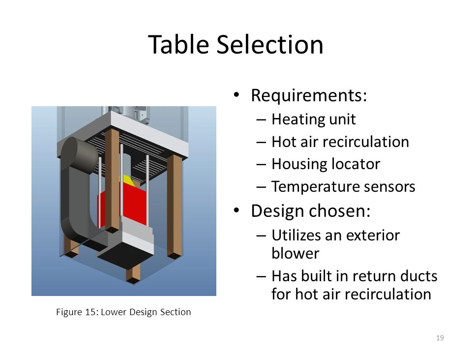 Table Selection Requirements: – Heating unit – Hot air recirculation – Housing locator – Temperature sensors Design chosen: – Utilizes an exterior blo