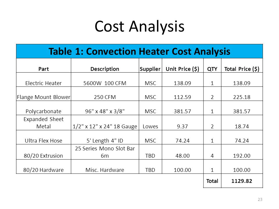 Cost Analysis Table 1: Convection Heater Cost Analysis PartDescriptionSupplierUnit Price ($)QTYTotal Price ($) Electric Heater5600W 100 CFMMSC138.091