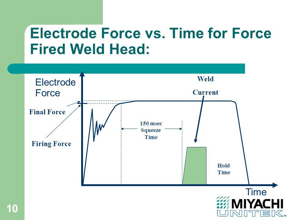 10 Electrode Force vs.